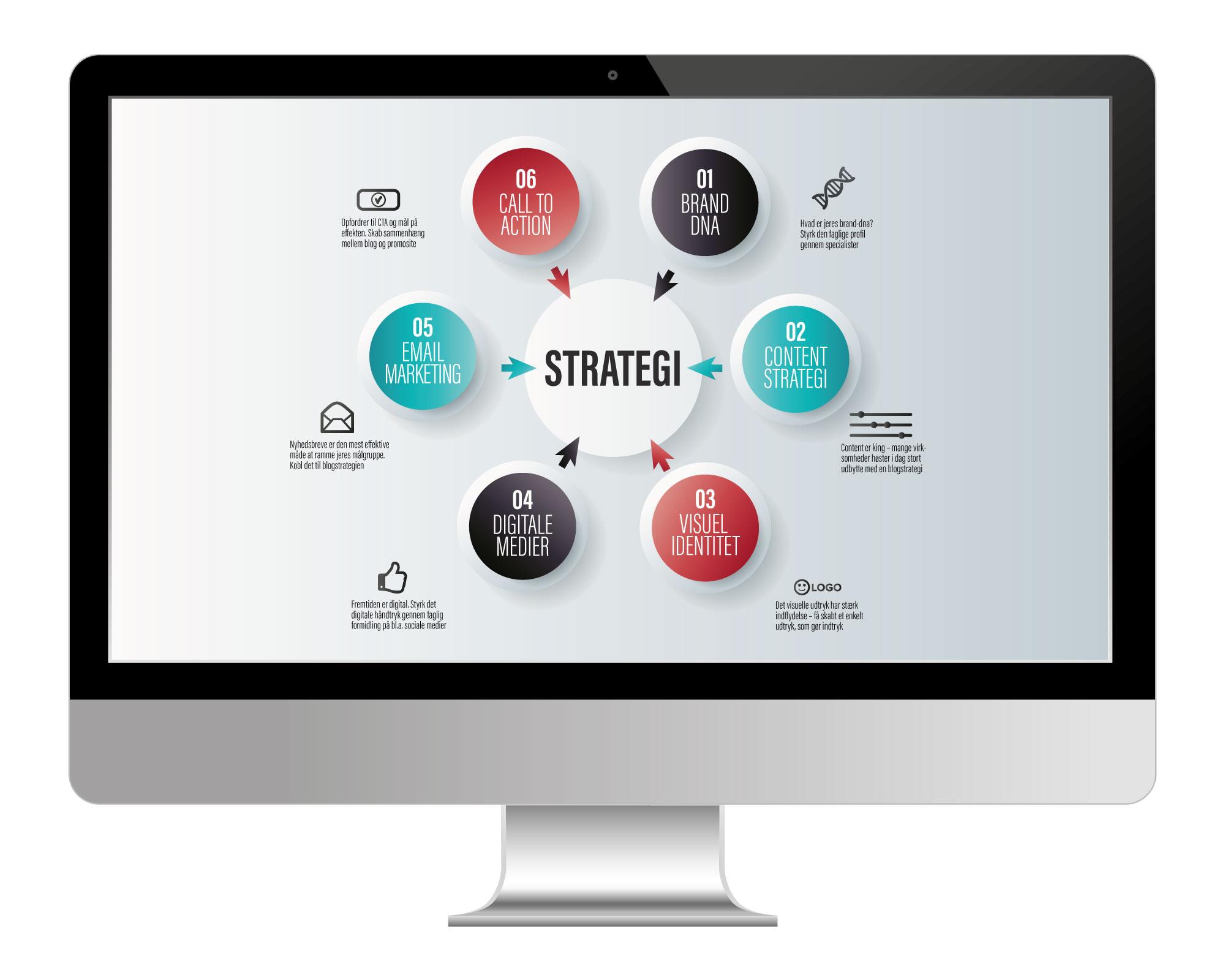 mac-strategi