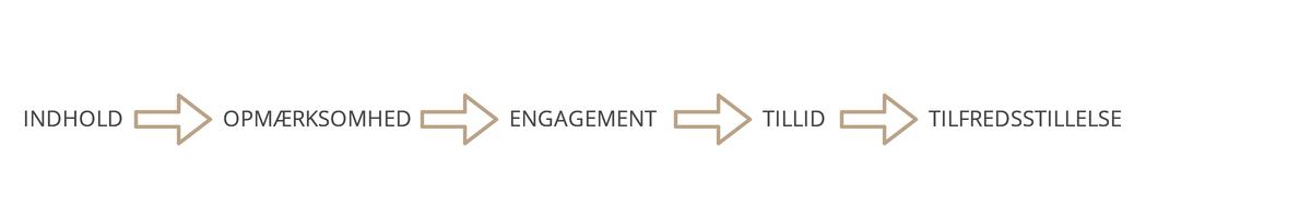 Kunderejsen content marketing