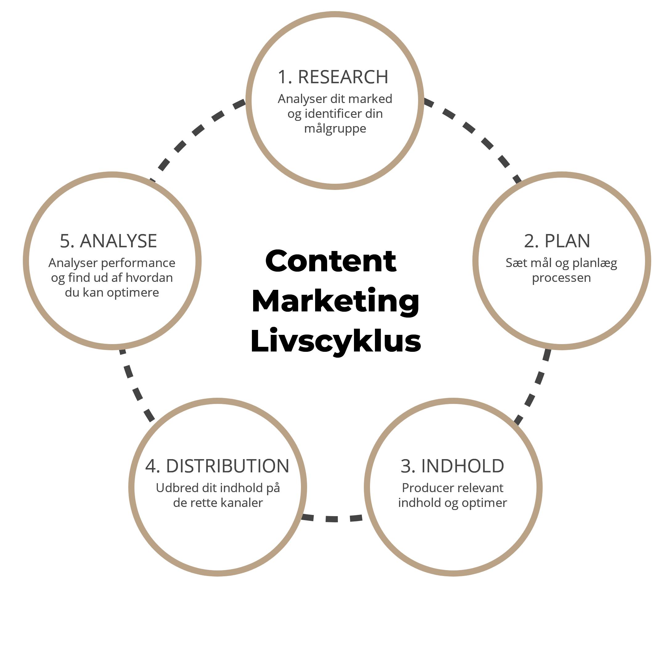 Livscyklus for produktion af content marketing